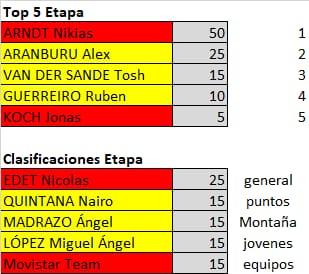 Polla de La Vuelta Ciclista a España - válida 33/42 polla anual LRDE 2019 Whatsa33