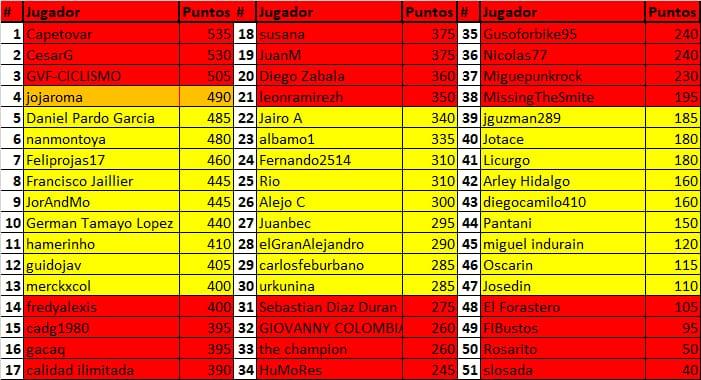Polla de La Vuelta Ciclista a España - válida 33/42 polla anual LRDE 2019 Whatsa34