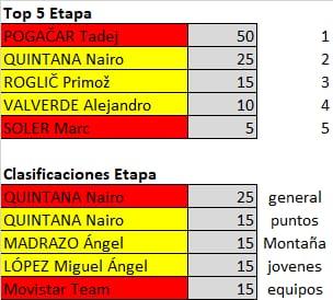 Polla de La Vuelta Ciclista a España - válida 33/42 polla anual LRDE 2019 Whatsa36