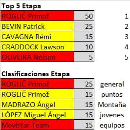 Polla de La Vuelta Ciclista a España - válida 33/42 polla anual LRDE 2019 Whatsa40