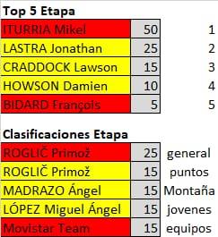 Polla de La Vuelta Ciclista a España - válida 33/42 polla anual LRDE 2019 Whatsa43