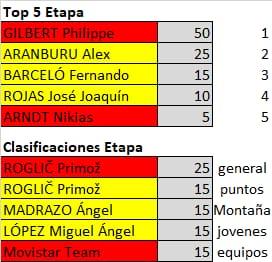 Polla de La Vuelta Ciclista a España - válida 33/42 polla anual LRDE 2019 Whatsa46