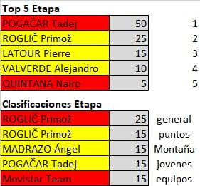 Polla de La Vuelta Ciclista a España - válida 33/42 polla anual LRDE 2019 Whatsa50