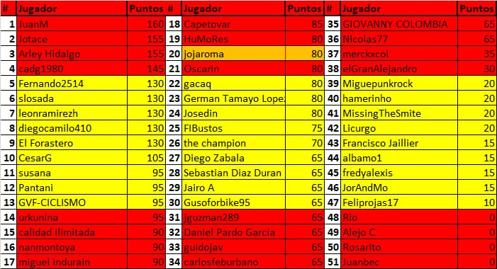 Polla de La Vuelta Ciclista a España - válida 33/42 polla anual LRDE 2019 Whatsa51