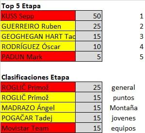 Polla de La Vuelta Ciclista a España - válida 33/42 polla anual LRDE 2019 Whatsa56