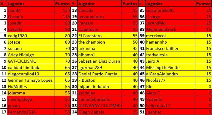 Polla de La Vuelta Ciclista a España - válida 33/42 polla anual LRDE 2019 Whatsa57