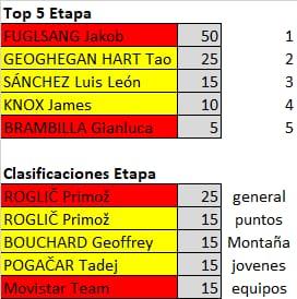 Polla de La Vuelta Ciclista a España - válida 33/42 polla anual LRDE 2019 Whatsa59