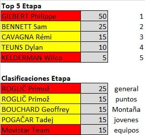 Polla de La Vuelta Ciclista a España - válida 33/42 polla anual LRDE 2019 Whatsa62