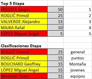 Polla de La Vuelta Ciclista a España - válida 33/42 polla anual LRDE 2019 - Página 2 Whatsa68