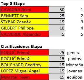 Polla de La Vuelta Ciclista a España - válida 33/42 polla anual LRDE 2019 - Página 2 Whatsa71