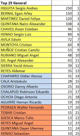 Polla Campeonato Nacional de Ruta Elite, Prueba de Fondo - válida 3/45 polla anual LRDE 2020 Whatsa98