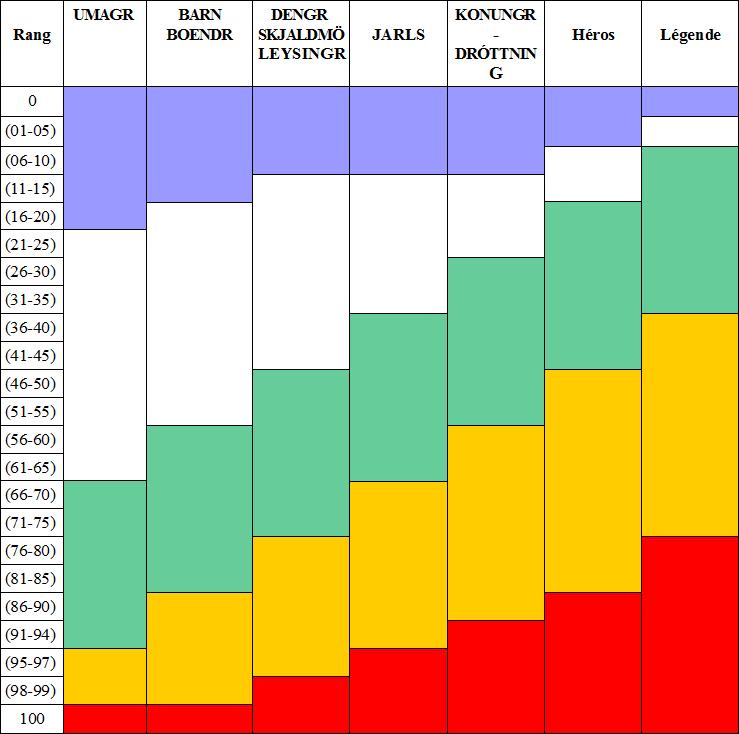 Tableau des probabilités [WoG: lire] Tablea10