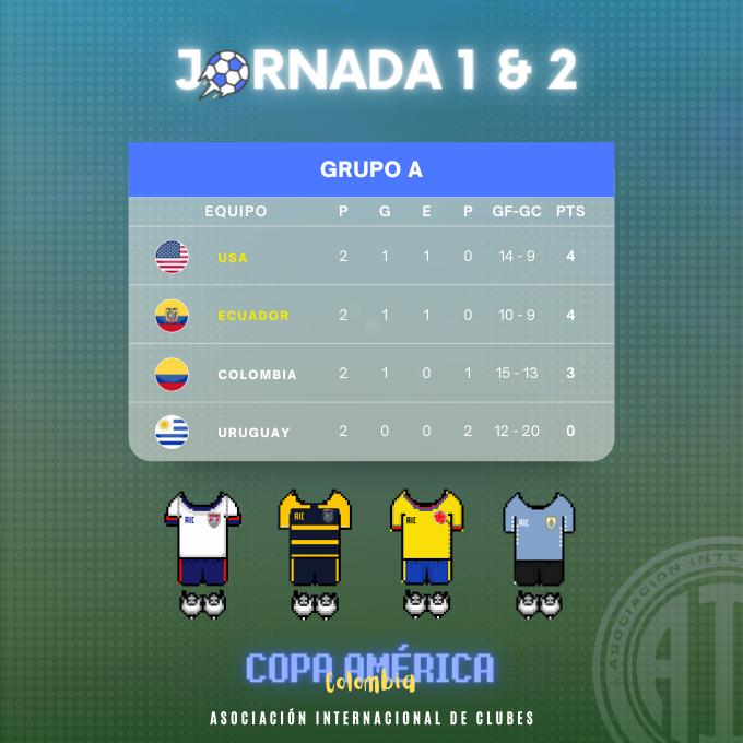 [AICv27] Resumen J1 & J2 de Copa América Colombia 2021 // J1 de Copa América Sub-20 Argentina 2021 1110