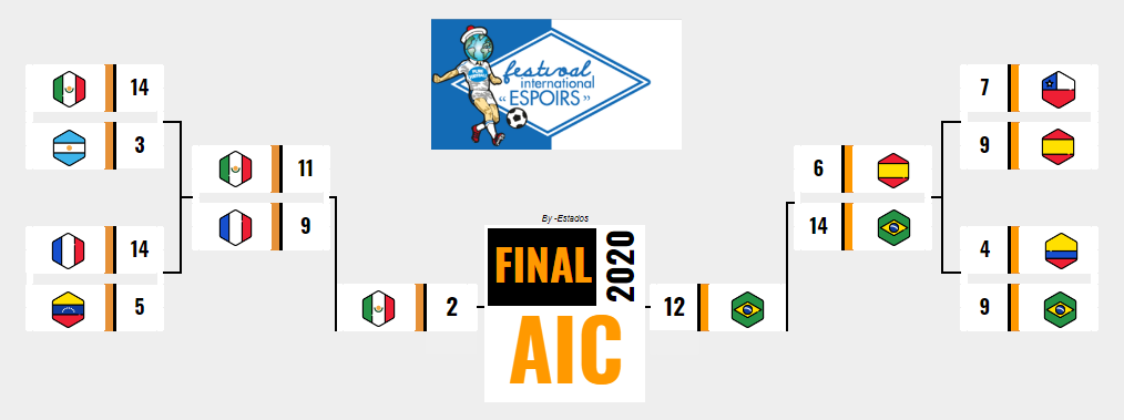 [AICv25] Resúmen Cuartos de Final Copa AIC & Copa Community // Final & Tercer Lugar Esperanzas de Toulon U20 // Bota de Oro & Máximo Asistidor 15958112