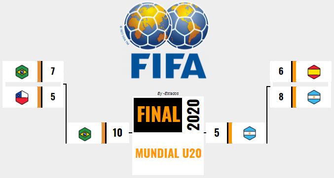 [AICv25] Resumen Final Mundial Inglaterra 2020 & Mundial U20 Venezuela 2020 // ¡Horarios Award's! 16012611
