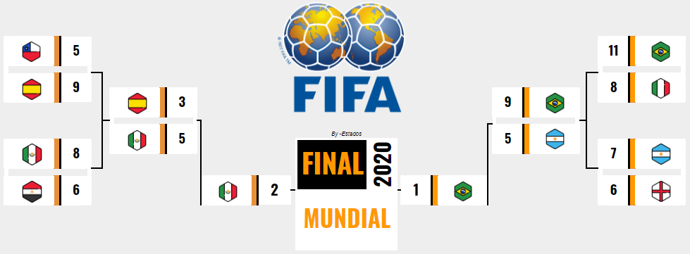 [AICv25] Resumen Final Mundial Inglaterra 2020 & Mundial U20 Venezuela 2020 // ¡Horarios Award's! 16012614