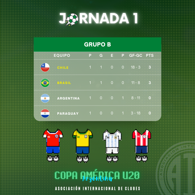 [AICv27] Resumen J1 & J2 de Copa América Colombia 2021 // J1 de Copa América Sub-20 Argentina 2021 211