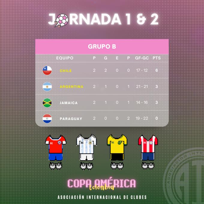 [AICv27] Resumen J1 & J2 de Copa América Colombia 2021 // J1 de Copa América Sub-20 Argentina 2021 2110