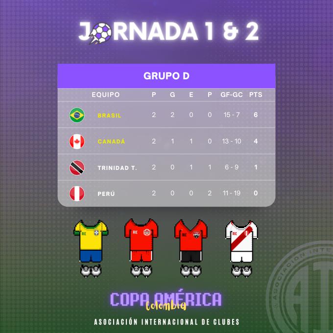[AICv27] Resumen J1 & J2 de Copa América Colombia 2021 // J1 de Copa América Sub-20 Argentina 2021 4110
