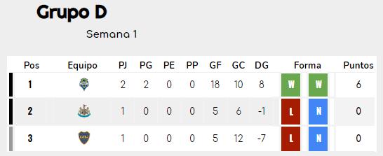 [AICv26] Resumen J1 & J2 del Mundial de Clubes 2021 Grupo_13