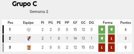 [AICv26] Resumen J3 del Mundial de Clubes 2021 Grupo_15