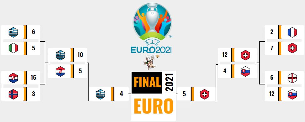[AICv26] Resumen Final de la Euro Portugal 2021 & Euro U20 Portugal 2021 // Información Award's v26 Mayore23