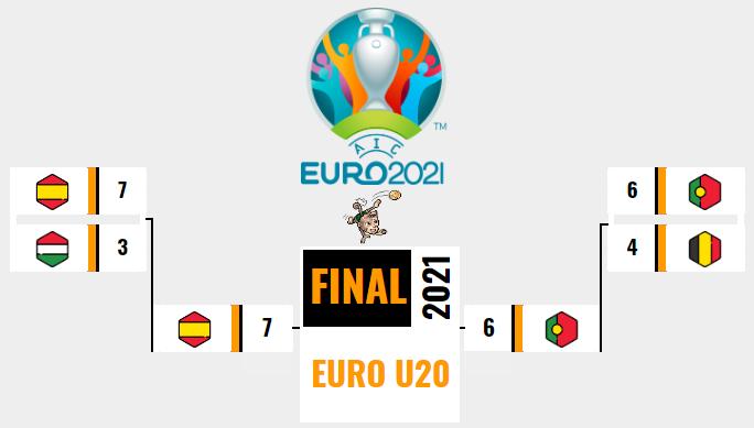 [AICv26] Resumen Final de la Euro Portugal 2021 & Euro U20 Portugal 2021 // Información Award's v26 U20_ll10