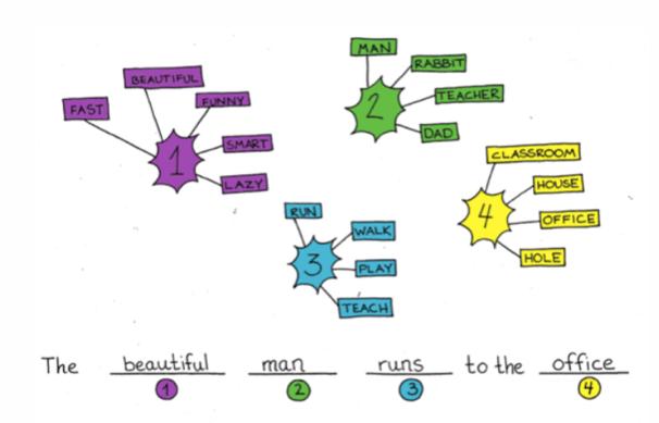 Formazione frasi: come insegnare? Senza_10