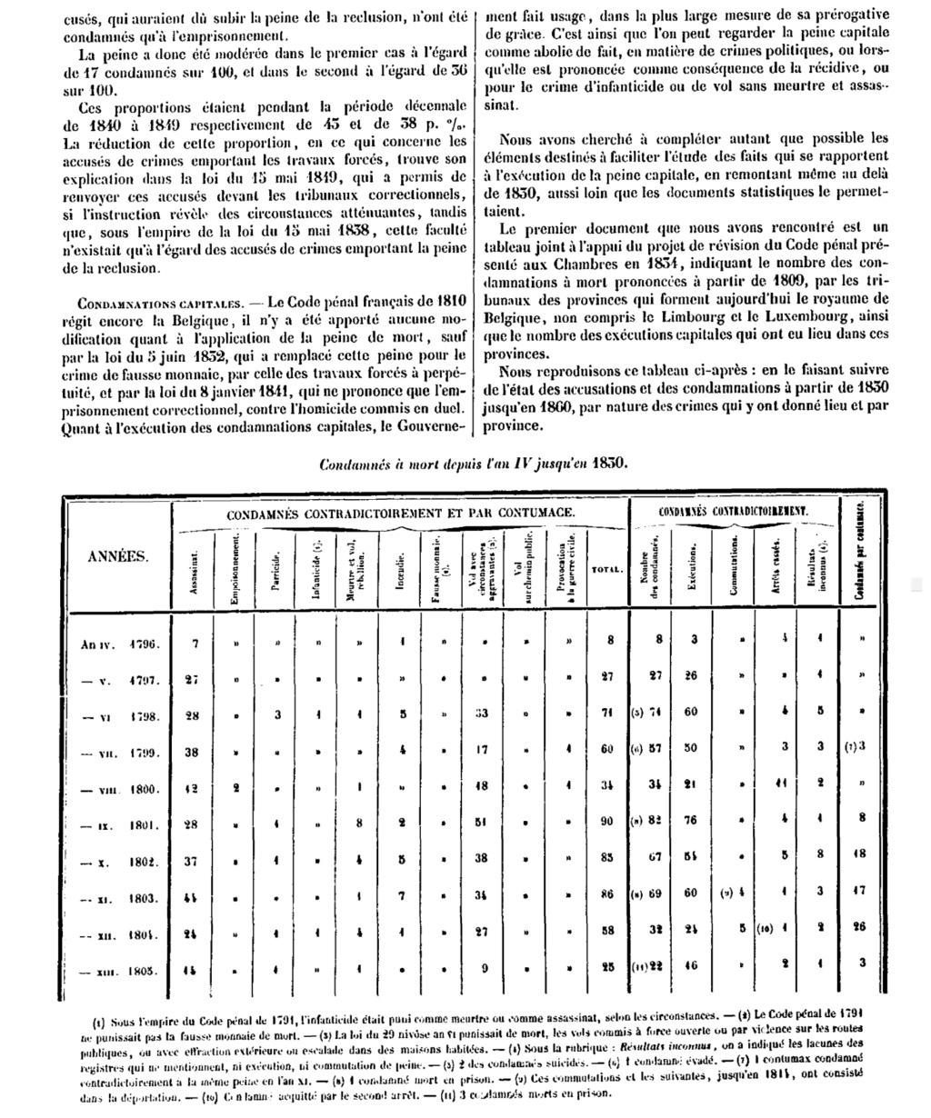 Exécutions en Belgique (1796-1863) Stats10