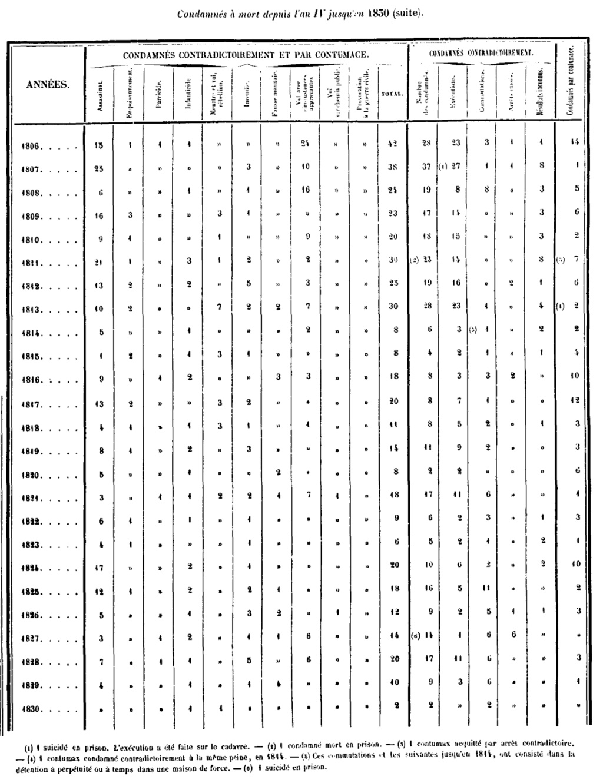 Exécutions en Belgique (1796-1863) Stats_10