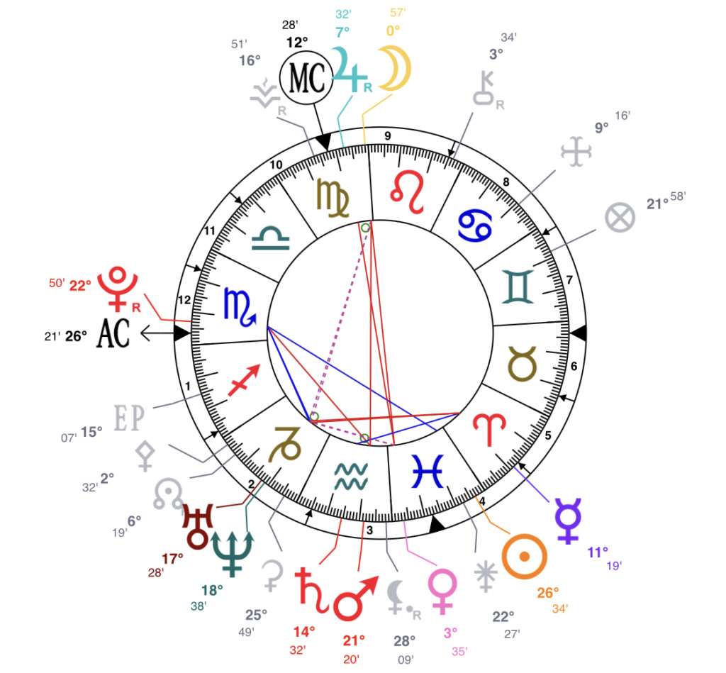 Transit Jupiter Retrograde Venus/Lune Ecc23210