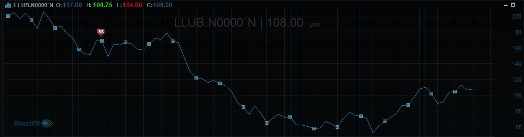 Asia/Capital  Trust  LLUB   Target   Price Rs 150.. Llub_111
