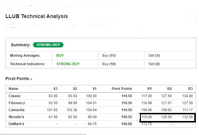 Asia/Capital  Trust  LLUB   Target   Price Rs 150.. Llub_211