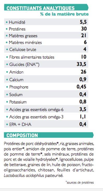 Base de données sur l'alimentation diététique vétérinaire pour chats insuffisants rénaux Consti11