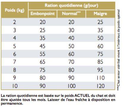 Base de données sur l'alimentation diététique vétérinaire pour chats insuffisants rénaux Ration10