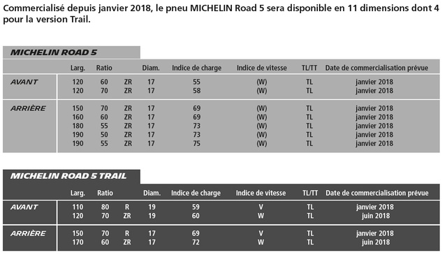 [ESSAI] Compte Rendu de l'Essai du MICHELIN ROAD 5 en Andalousie(ESPAGNE) Road5510
