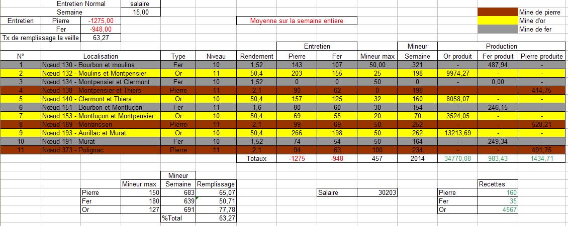 Bilans du Conseil Ducal Bilan310