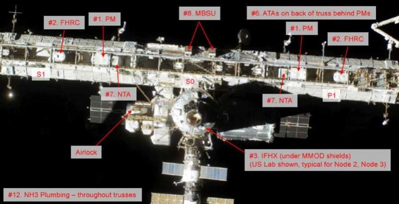 Liste des dysfonctionnements ISS nécessitant une EVA (big 13) 210