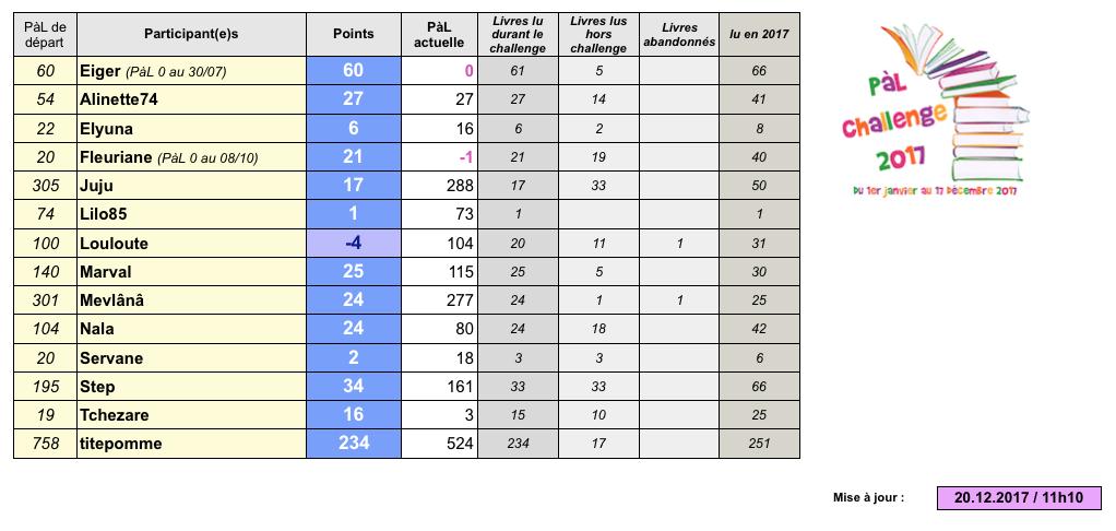 °°PàL challenge 2017°° - Page 19 Captu173