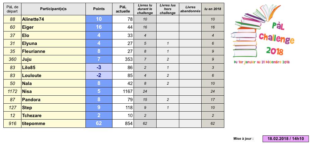 ~PàL challenge 2018~ - Page 8 Captu281