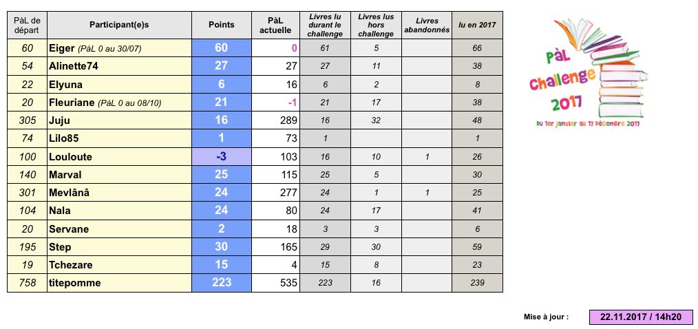 °°PàL challenge 2017°° - Page 18 Captur98