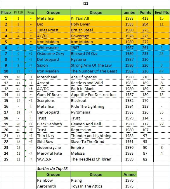 Tournois n°15 terminé Clsst_10