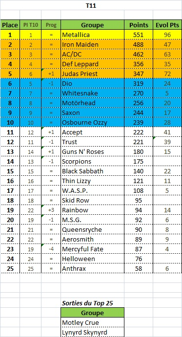 Tournois n°15 terminé Clsst_11