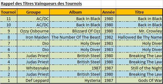 Tournois n°15 terminé Vainqu10