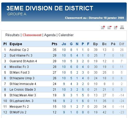 Guérande St Aubin 4  [1 - 1]   Le Croisic Stade 3 (Dimanche  18 janvier 2009) Senior11