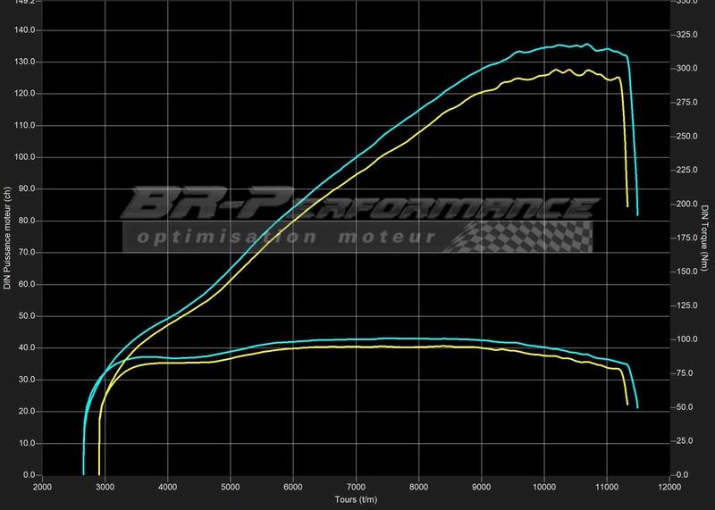 [topic unique] Les courbes des CB1000R des membres - Page 7 Courbe10