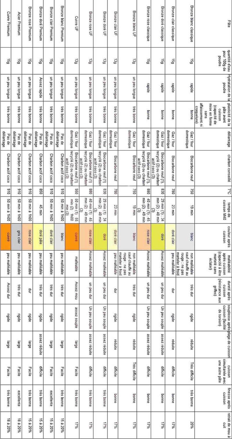 Tableau comparatif des pâtes Météor - Page 3 Tablea10