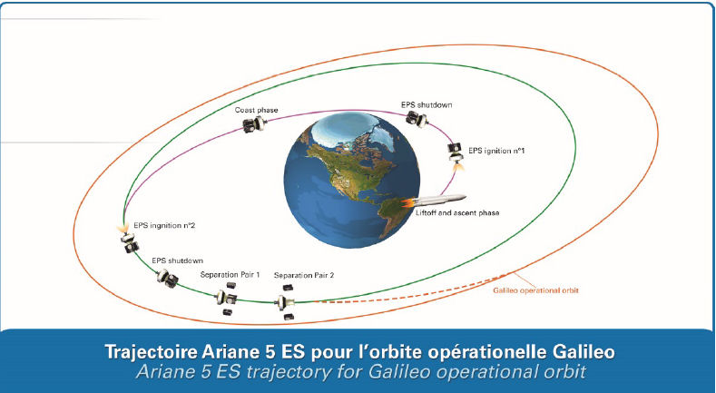 Ariane 5 VA240 (Galileo 19 - 22) - 12.12.2017 - Page 2 Galile10