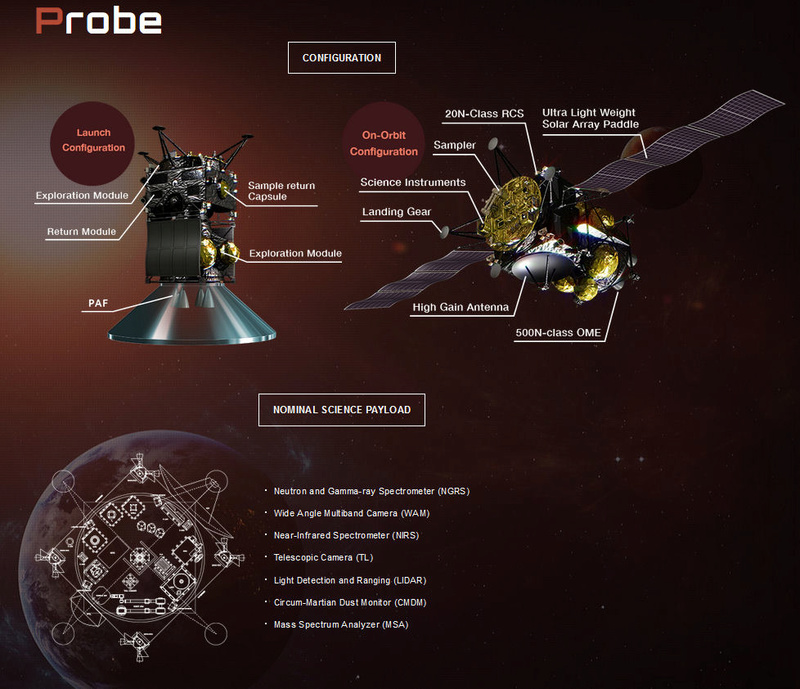 Martian Moons eXploration (MMX) - 2024 Mars_m10