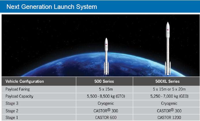 OmegA, le nouveau lanceur d'Orbital ATK Ngls_o10